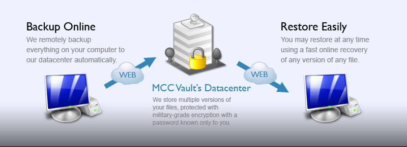 MCC Vault Remote Online Backup for businesses and individuals